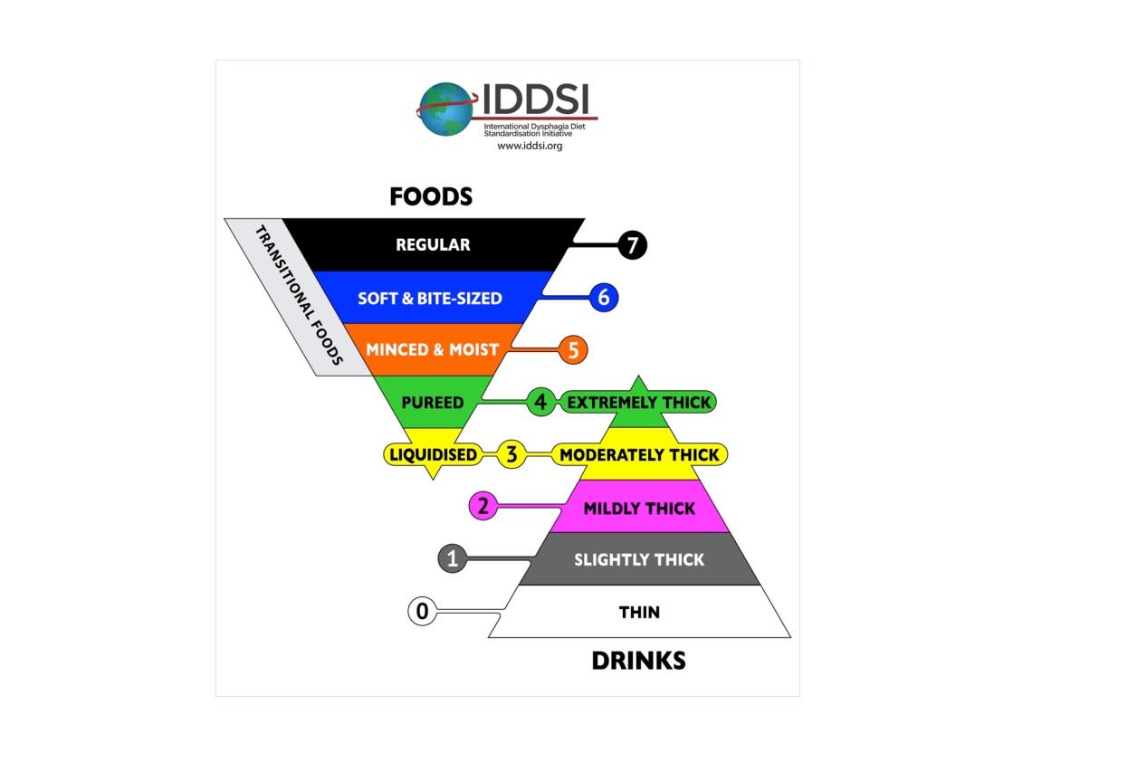 international dysphagia diet thickening liquids