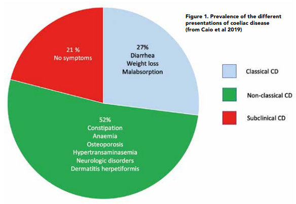 Figure 1. Prevalence of the different presentations of coeliac disease (from Caio et al 2019)