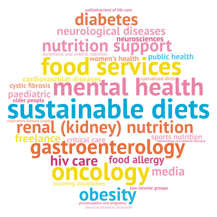 Wordcloud showing the different specialisms dietitians can work in. The list is produced in text below in the dropdown section.